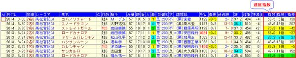 15高松宮記念分析_速度
