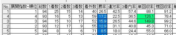BMC_3回京都1週目芝展開指数上位