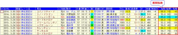 15高松宮記念分析_展開