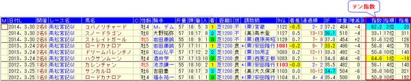 15高松宮記念分析_テン