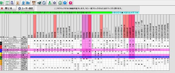 皐月賞2017年_バケモンデータ