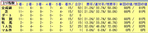 15大阪杯12