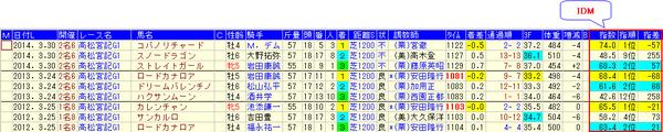 15高松宮記念分析_IDM