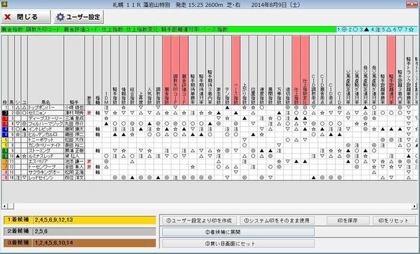 8月9日札幌11Rデータ