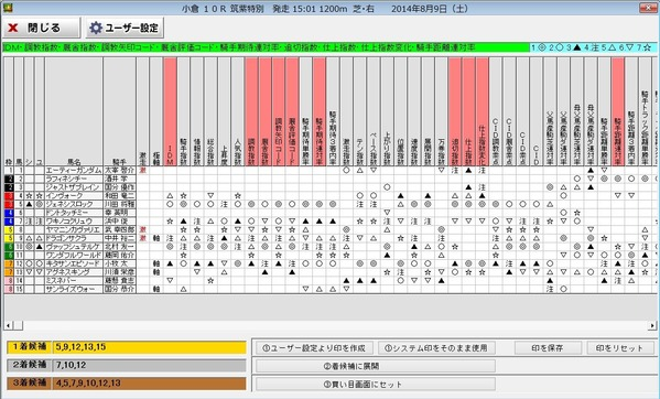 8月9日小倉10Rデータ