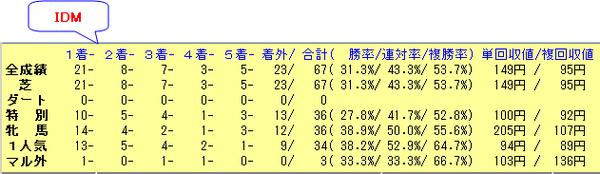 中京芝1200_IDM_120304_150321