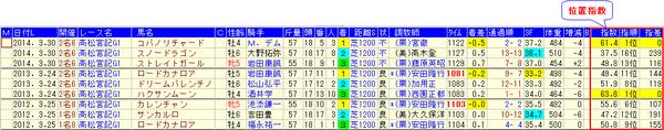 15高松宮記念分析_位置