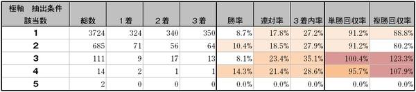極軸データ1