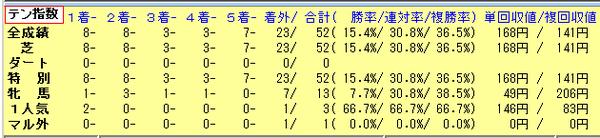 15大阪杯10