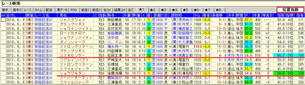 15安田記念10