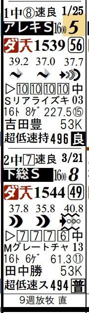 日曜京都9Rジョウノボヘミアン前走箱