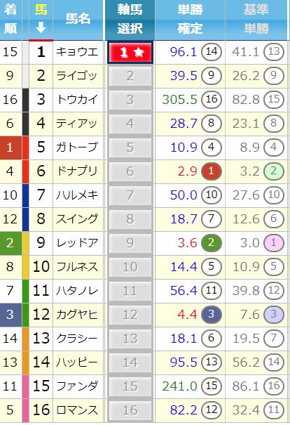 結果_東京3R