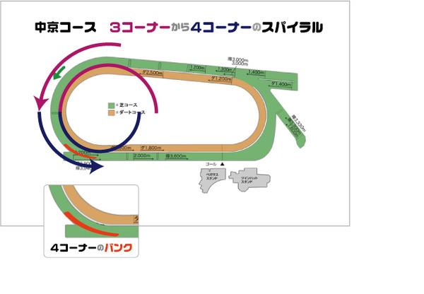 中京競馬場コース_4コーナー