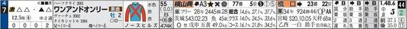 永野の「明日の激走予告」 東スポ杯は激走条件揃ったこの馬で勝負!