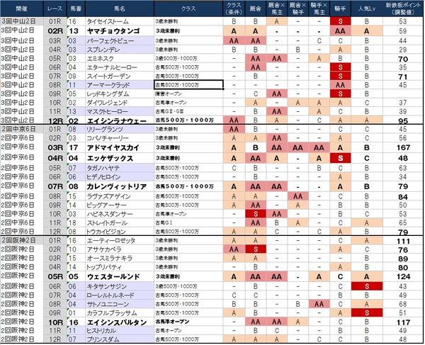 1番人気の鉄板強度表 3月29日(日)版 ~高松宮記念ストレイトガールの評価は微妙…~
