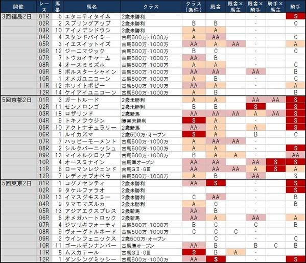 1番人気の鉄板強度 11月3日(日)版 ~日曜京都は1番人気天国…~
