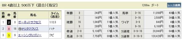 3月8日(土)阪神8R払戻