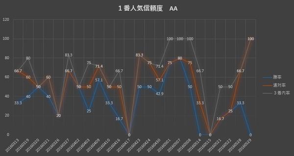 1番人気診断AA グラフ