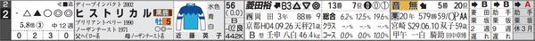 阪神11R2番
