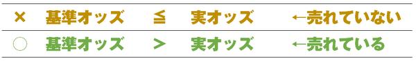 基準オッズ&馬主会情報 ~2018年7月29日(日) 札幌競馬~