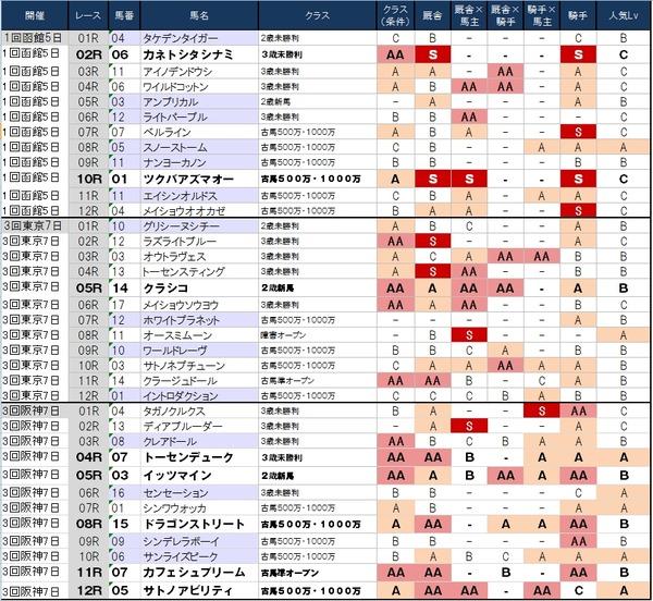 1番人気の鉄板強度表 6月28日(土)版 ~おっきいのを獲りにいくなら函館だが…~