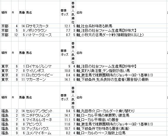 ミスターKの投資競馬 by 馬券モンスター 11月14日(土)・11月15日(日)