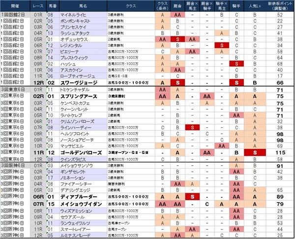 1番人気の鉄板強度表 6月21日(日)版 ~東京は割と…怖いのは雨だけ~