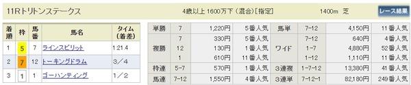 中京11R払戻