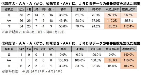 累計S・AAのS・AA_JRDBデータプラス