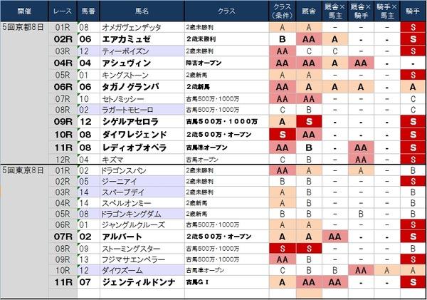 1番人気の鉄板強度 11月24日(日)版 ~1番人気で買うなら京都のほうで~