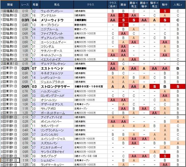 1番人気の鉄板強度表 4月26日(土)版 ~これ京都大丈夫かぁ…~