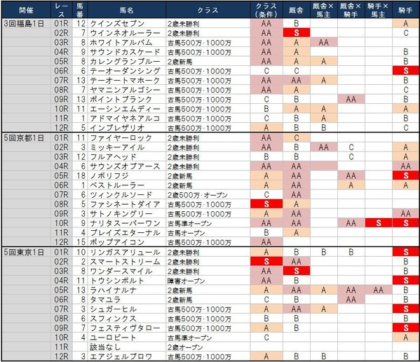 1番人気の鉄板強度 11月2日(土)版 ~福島初日は大波乱の予感…~