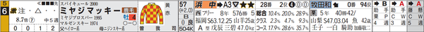 阪神10R6番