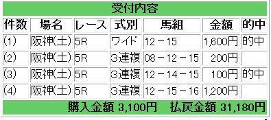阪神5Rs