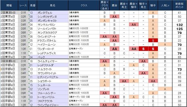 1番人気の鉄板強度表 5月30日(土)版 ~土曜は軽視人気馬がいるレースで赤木一騎の☆を狙います~