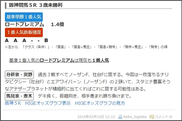 土曜阪神5R1番人気診断