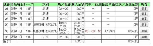 3月9日阪神11R大阪城S買い目