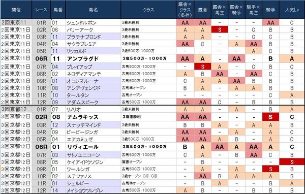 1番人気の鉄板強度表 5月31日(土)版 ~後半はスカスカ!?土曜日~
