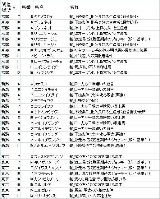 極軸リスト