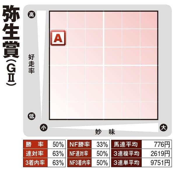 弥生賞_1番人気スコープデータ