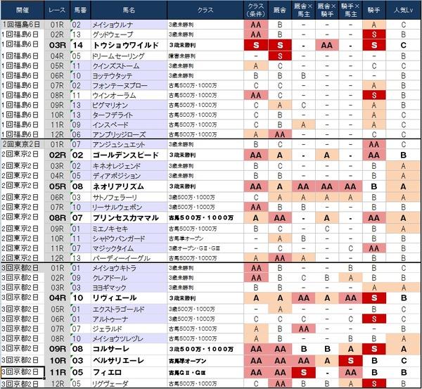 1番人気の鉄板強度表 4月27日(日)版 ~よし!京都はよくまとまった(笑)~