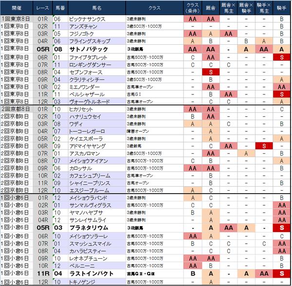 1番人気の鉄板強度表 2月23日(日)版 ~京都は昨日とは打って変わってこの有様…~