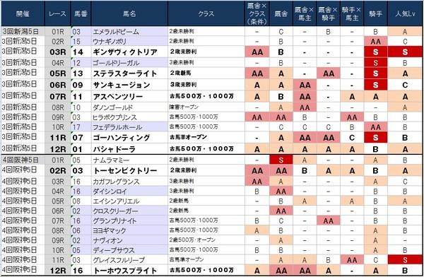 1番人気の鉄板強度表 9月27日(土)版 ~意外にも新潟は堅く収まるのか!?~