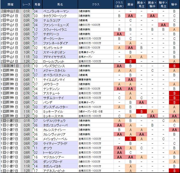 1番人気の鉄板強度表 3月1日(土)版 ~どうもしっくりこない明日の1番人気馬たち~