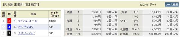 土曜阪神1R結果