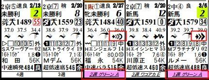 土曜阪神5R馬柱2
