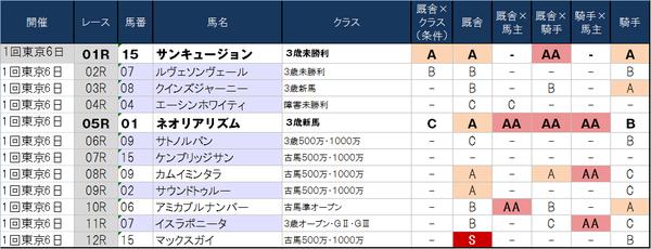 1番人気の鉄板強度表 2月24日(月)版 ~高木登厩舎がやけに目に付く東京の代替競馬~