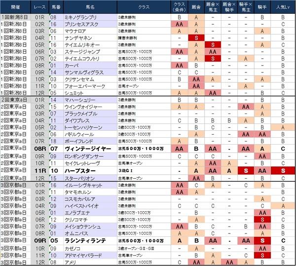 1番人気の鉄板強度表 5月25日(日)版 ~日曜の京都はまたしても穴場!?~