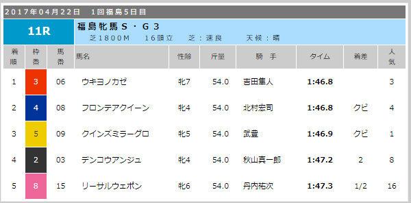 福島牝馬結果2017