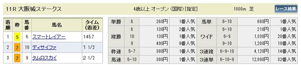 3月9日阪神11R大阪城S払戻